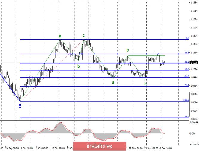 InstaForex Analytics: Анализ EUR/USD и GBP/USD за 10 декабря. В ожидании заседаний ЕЦБ и ФРС и выборов в Великобритании