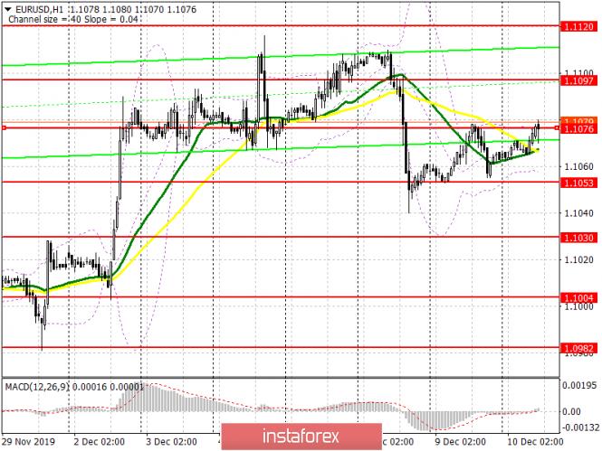 InstaForex Analytics: EUR/USD: план на американскую сессию 10 декабря. Очередные данные по еврозоне заставляют быков покупать евро, но для роста этого явно мало