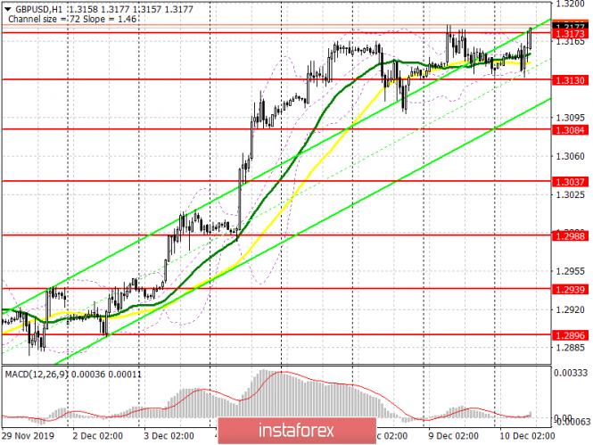 InstaForex Analytics:  GBP/USD: piano per la sessione americana del 10 dicembre. Un'economia debole non disturba gli acquirenti della sterlina britannica