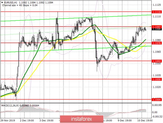 InstaForex Analytics: EUR/USD: plan para la sesión europea del 11 de diciembre. Los datos de inflación de Estados Unidos confirmarán la decisión de la Fed