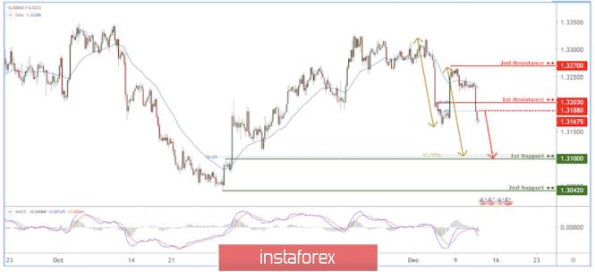 Exchange Rates 12.12.2019 analysis