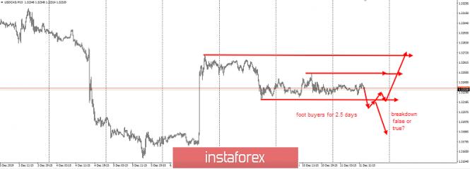 Pengembangan ide-ide trading untuk USD/CAD dan minyak