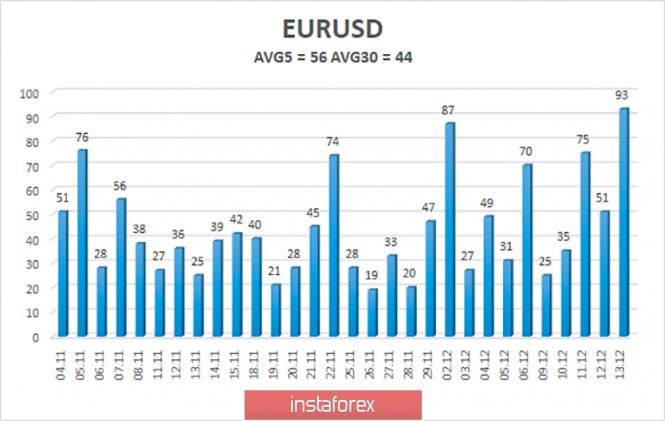 Курс валюты на 16.12.2019 analysis