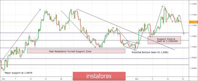 Exchange Rates 20.12.2019 analysis
