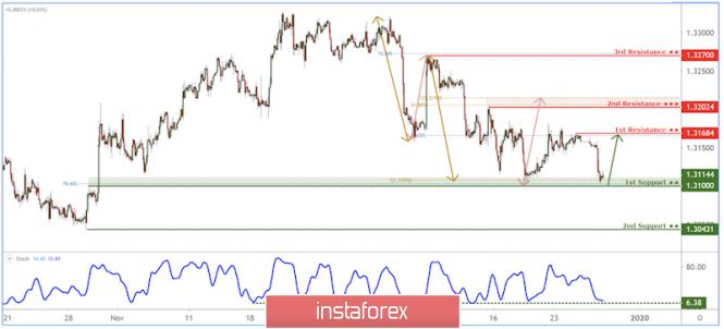 Exchange Rates 27.12.2019 analysis