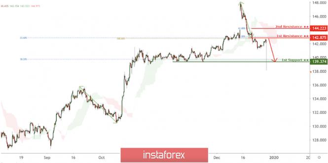 Exchange Rates 30.12.2019 analysis