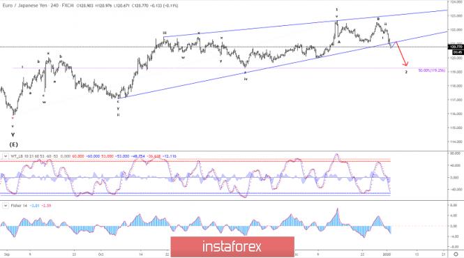 Exchange Rates 03.01.2020 analysis