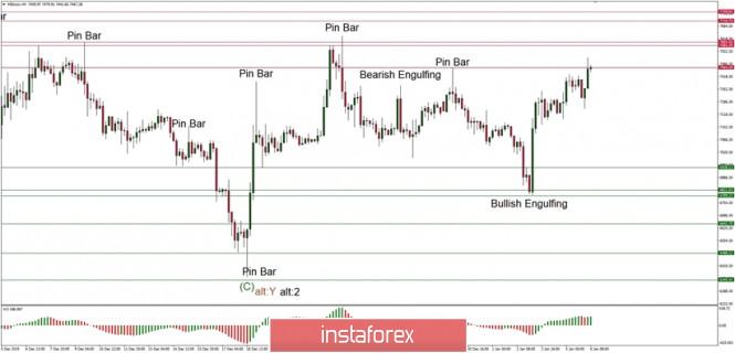 Exchange Rates 06.01.2020 analysis