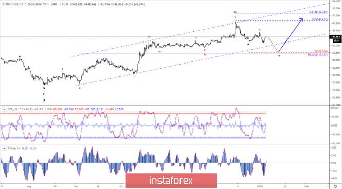 Exchange Rates 07.01.2020 analysis