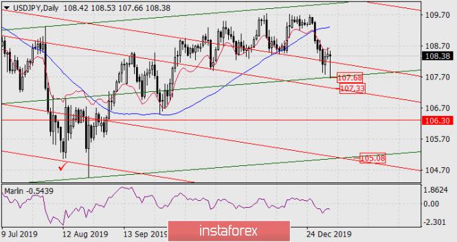 Exchange Rates 08.01.2020 analysis