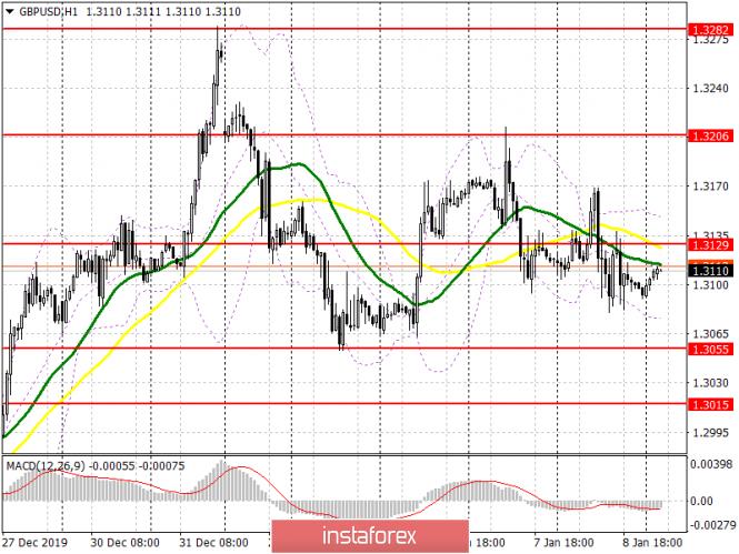 Exchange Rates 09.01.2020 analysis