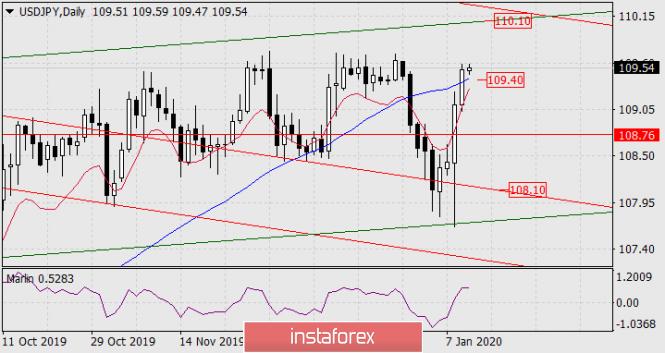 Exchange Rates 10.01.2020 analysis