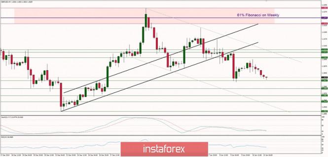 Exchange Rates 13.01.2020 analysis