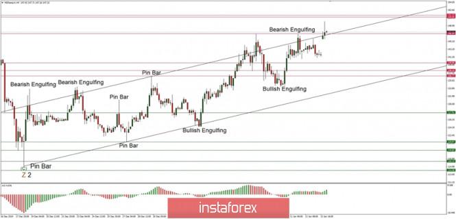 Exchange Rates 14.01.2020 analysis