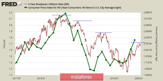 Курс валюты на 15.01.2020 analysis