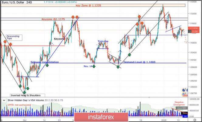 Exchange Rates 15.01.2020 analysis