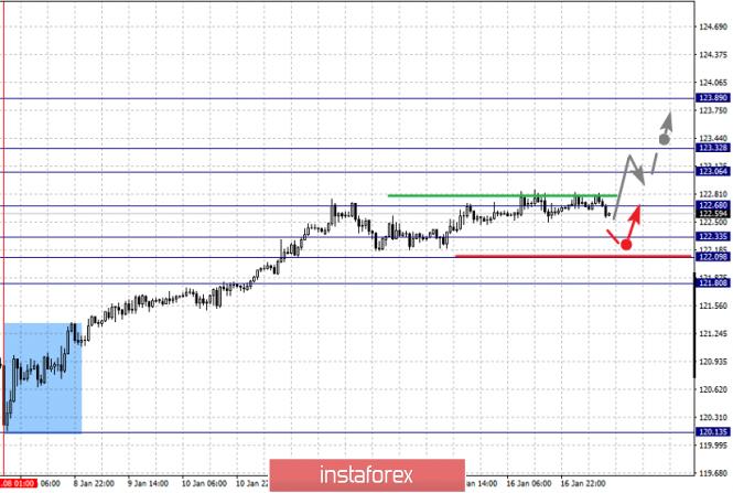 Exchange Rates 17.01.2020 analysis