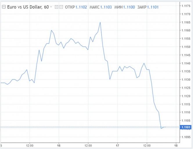 Курс валюты на 17.01.2020 analysis