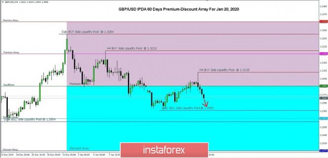 20 01 2020 Gbp Usd Ipda 60 Days Premium Discount Array For Jan