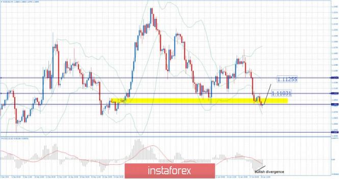 Exchange Rates 20.01.2020 analysis
