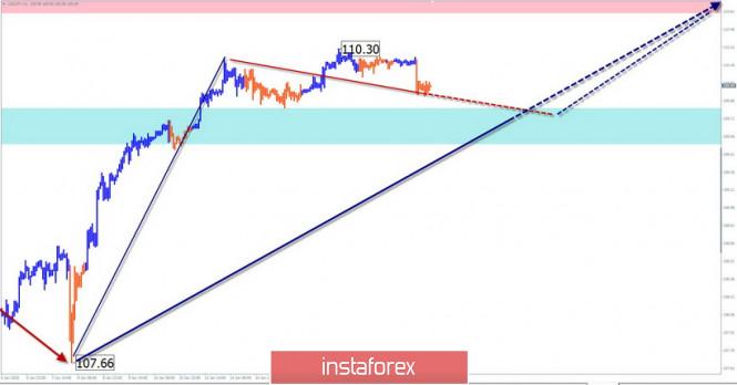 Курс валюты на 21.01.2020 analysis
