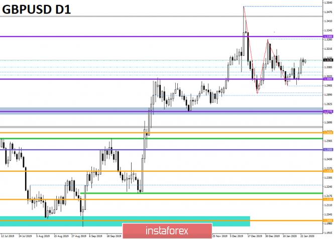 Exchange Rates 24.01.2020 analysis