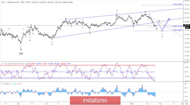 Elliott wave analysis of EUR/JPY for January 28 - 2020