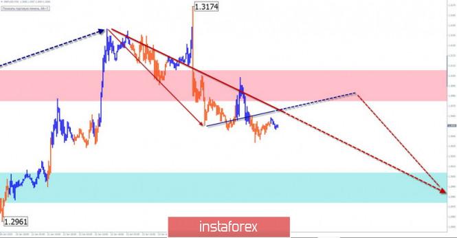 Курс валюты на 28.01.2020 analysis