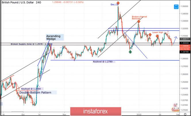 Exchange Rates 28.01.2020 analysis