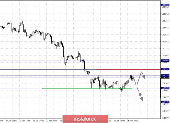Exchange Rates 29.01.2020 analysis