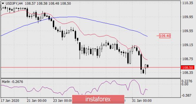 Exchange Rates 03.02.2020 analysis