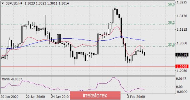Exchange Rates 05.02.2020 analysis