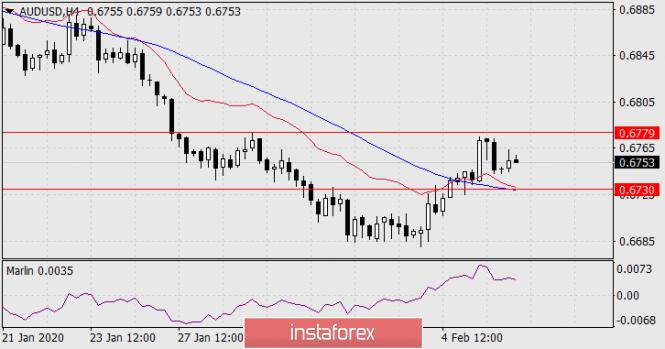 Exchange Rates 06.02.2020 analysis