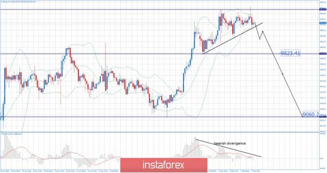 Exchange Rates 07.02.2020 analysis