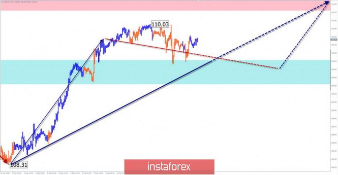 Курс валюты на 11.02.2020 analysis