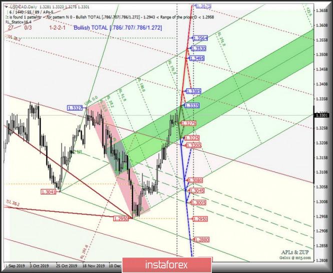 Exchange Rates 11.02.2020 analysis