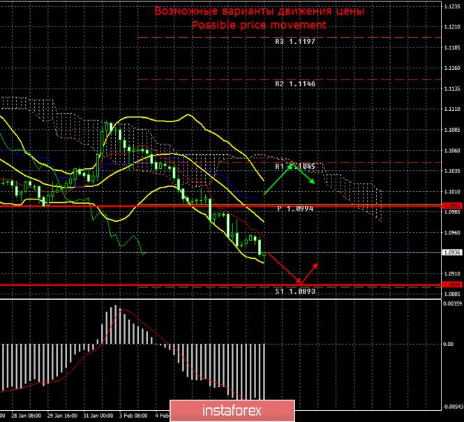 Курс валюты на 12.02.2020 analysis