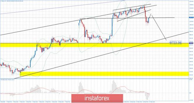 Exchange Rates 13.02.2020 analysis