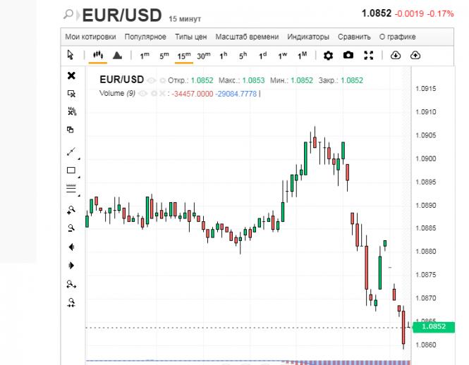 Курс валюты на 14.02.2020 analysis