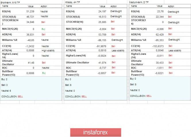 Exchange Rates 14.02.2020 analysis