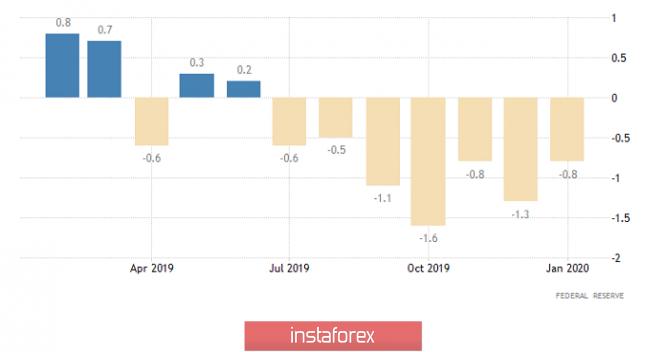 Exchange Rates 17.02.2020 analysis