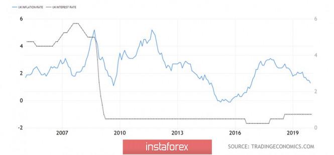 Курс валюты на 17.02.2020 analysis