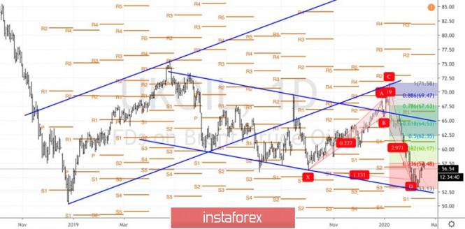 Exchange Rates 18.02.2020 analysis