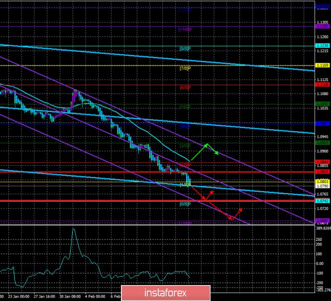 Курс валюты на 20.02.2020 analysis