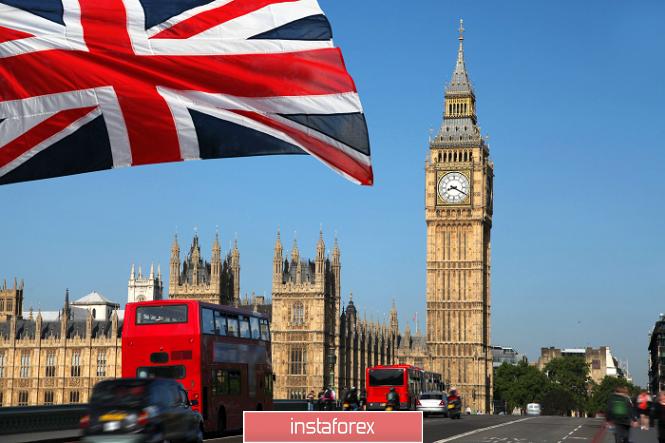 InstaForex Analytics: Горящий прогноз по GBP/USD на 19.02.2020 и торговая рекомендация