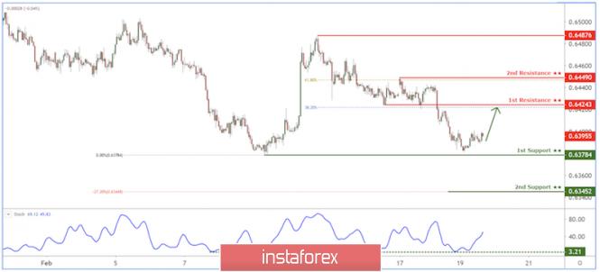 InstaForex Analytics: NZD/USD bounce above key support in progress!