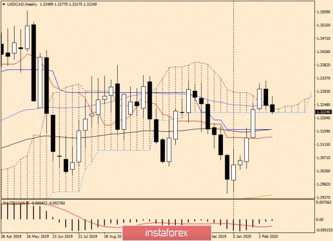 Курс валюты на 19.02.2020 analysis