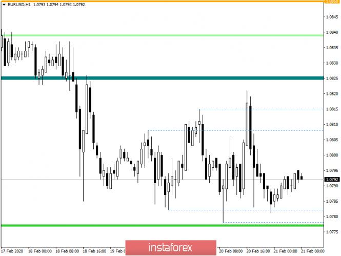 Курс валюты на 21.02.2020 analysis