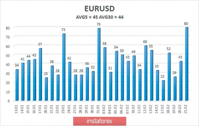 Курс валюты на 22.02.2020 analysis
