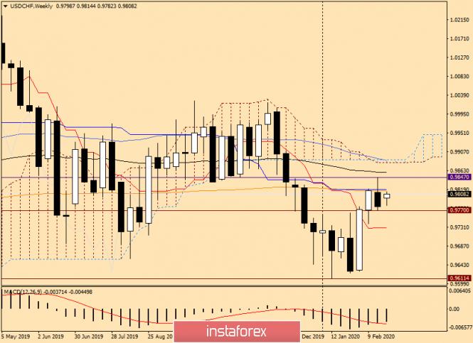 Exchange Rates 24.02.2020 analysis